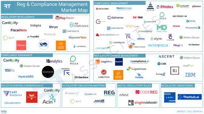 Regulatory and Compliance Management Market Map
