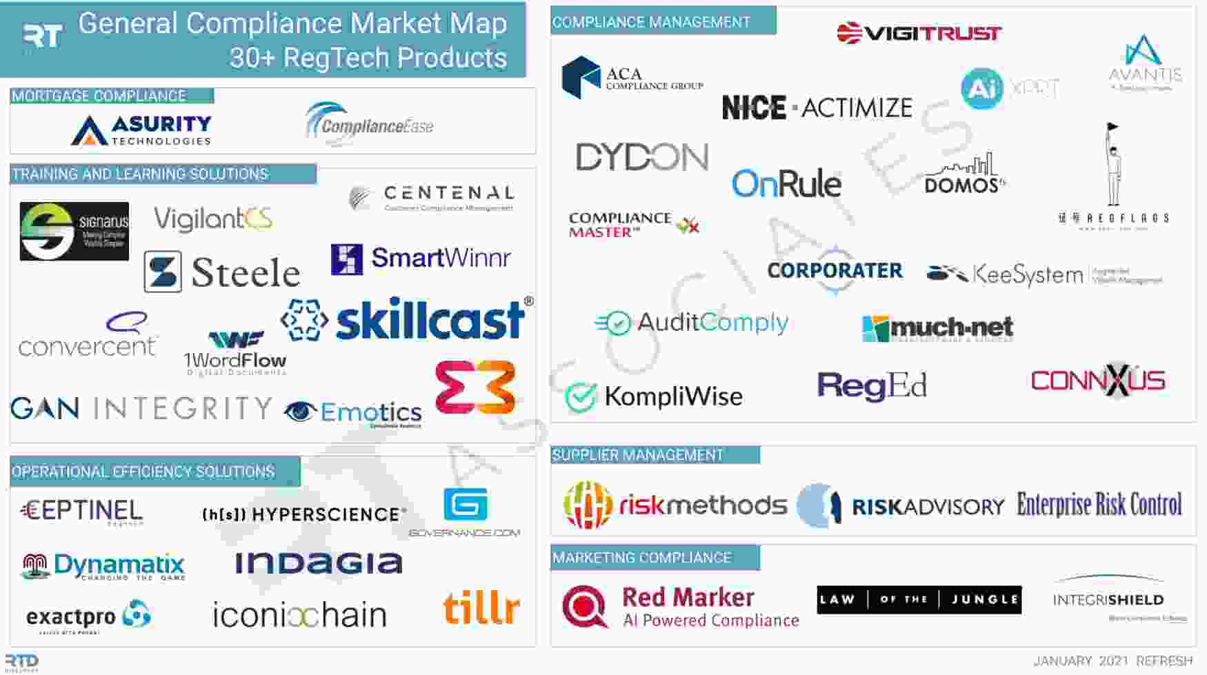 General Compliance Market Map (low qual) RegTech Associates